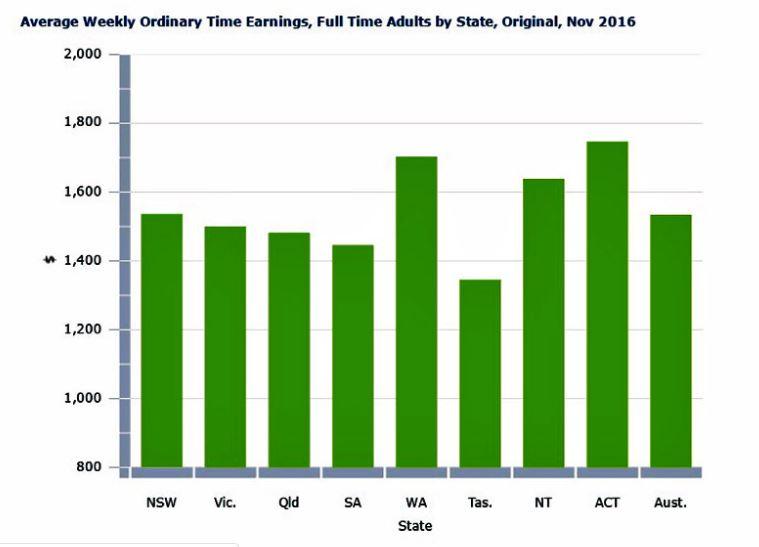 Cộng đồng người Việt tại Úc và mức lương trung bình tuần ở từng tiểu bang