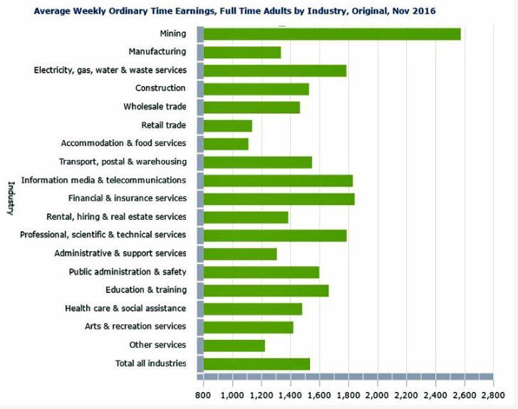 Cộng đồng người Việt tại Úc và mức lương trung bình tuần theo nhóm ngành nghề