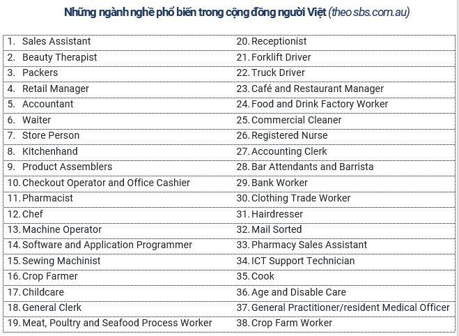 Ngành nghề phổ biến của cộng đồng người Việt tại Úc
