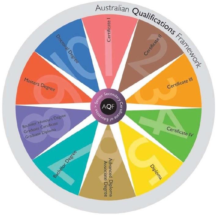 Hệ thống bằng cấp của Úc (AQF) - Những thông tin cần biết
