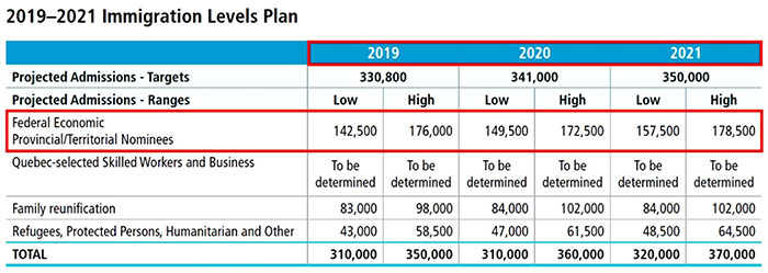 Kế hoạch di dân canada 2019-2021