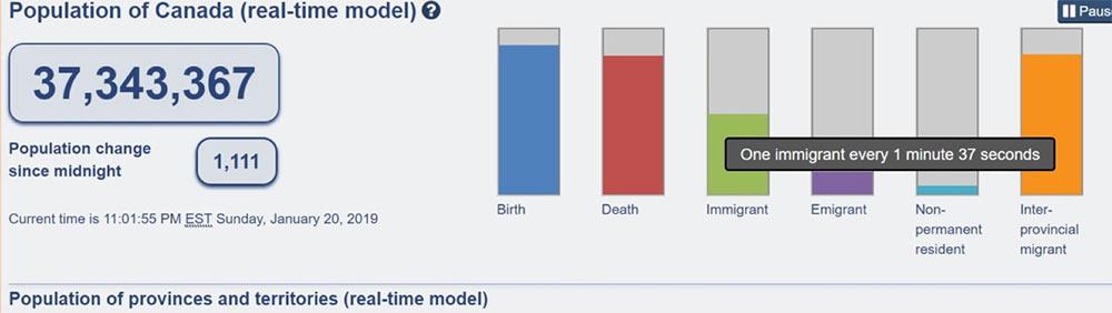 Tăng trưởng dân số Canada thời gian thực