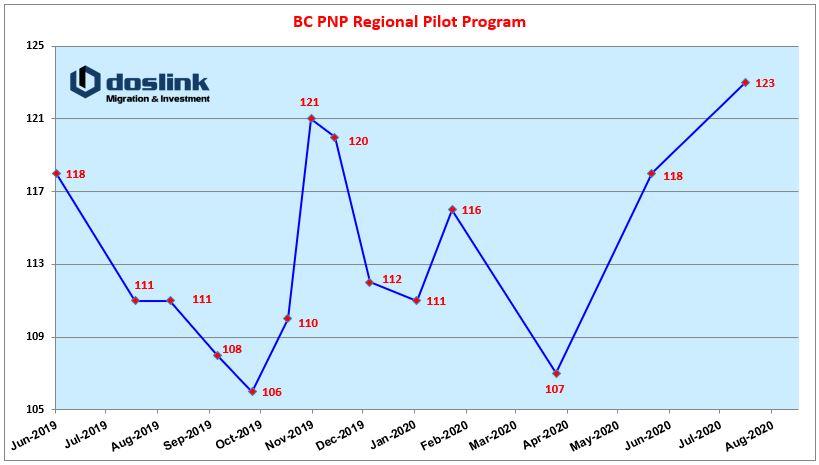 diem-nop-ho-so-dinh-cu-bc-regional-pilot-07-2020