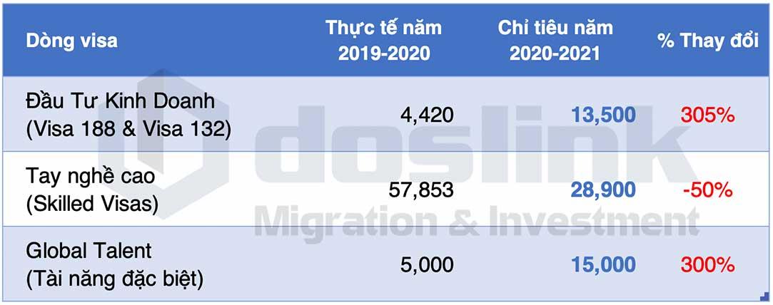 Chỉ tiêu nhập cư Úc năm 2020-2021 chính thức