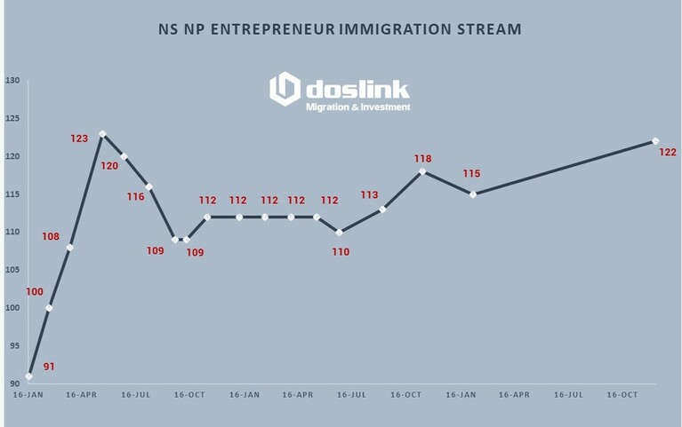 Cập nhật điểm tuyển hồ sơ định cư đầu tư Nova Scotia – Canada tháng 12/2020
