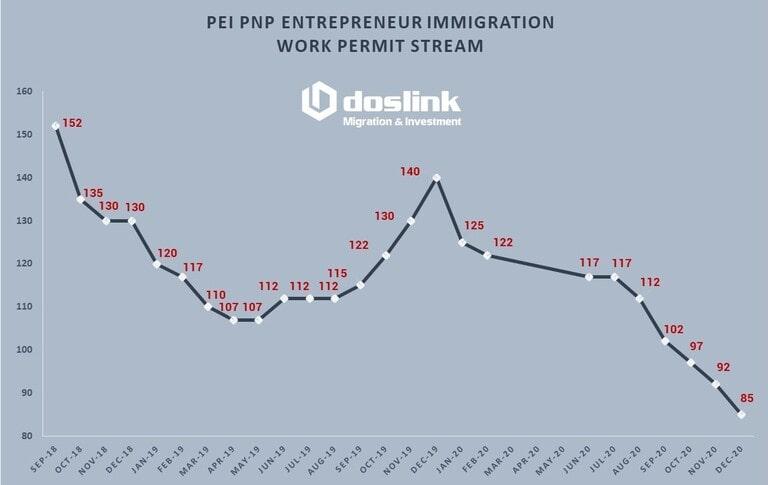 PEI PNP Entrepreneur Immigration 08-12-2020