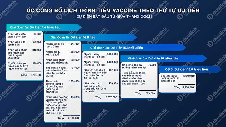 Úc công bố lịch trình tiêm vaccine theo thứ tự ưu tiên