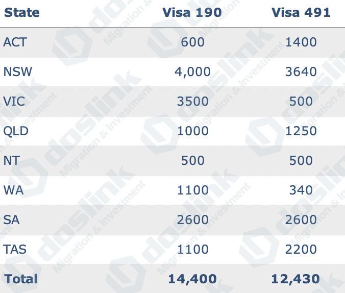 chi tieu bao lanh bang cua Uc visa 190 491 năm 2021-2022